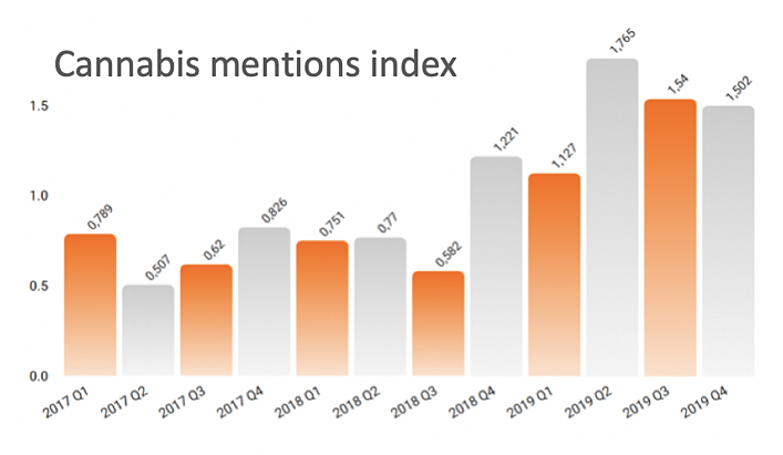 cannabis mentions