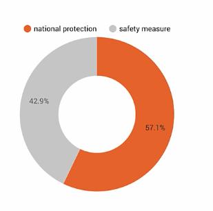 national vs safety