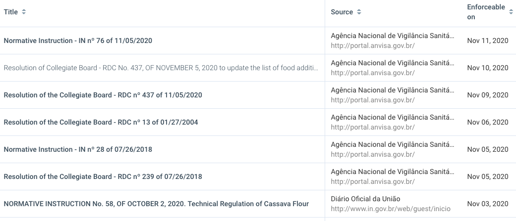 Searching food regulations with Digicomply's Regulations Catalogue