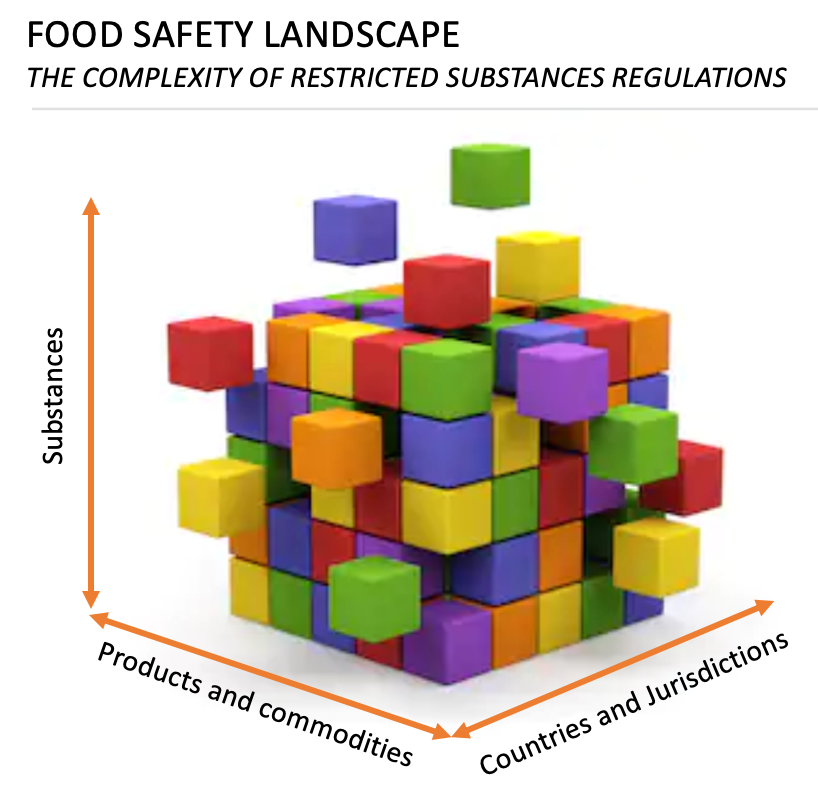 Regulatory Landscape for Food Contaminants and Additives in Q1 2020