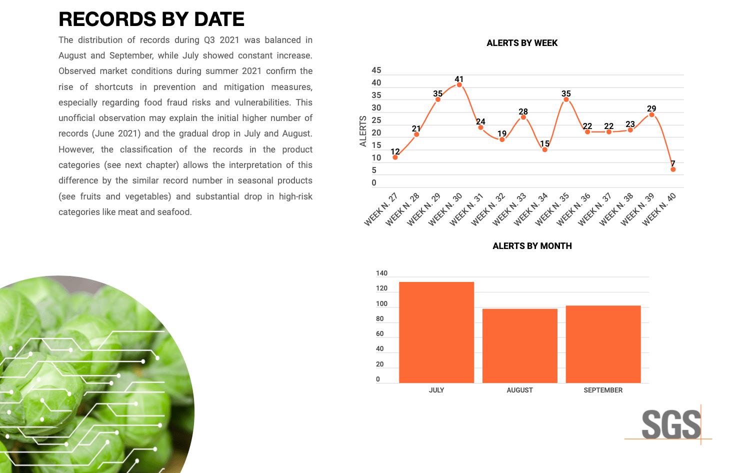 FOOD FRAUD WATCH REPORT - Q3 2021