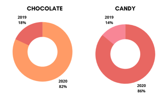 Infographic: confectionary, obesity and covid: 2019 vs 2020
